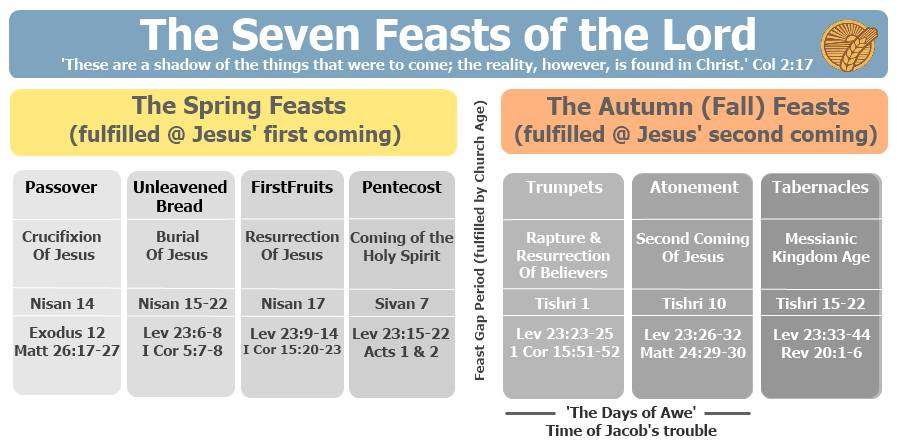 Jesus in the 7 Feasts of the Lord Bible Study - Overview